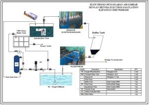 flowprocess EC