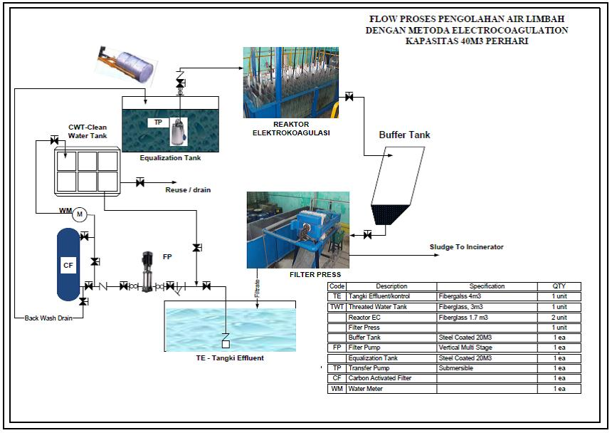 Electrocoagulation waste water treatment plant pt centra rekayasa kelebihan proses ec ccuart Image collections