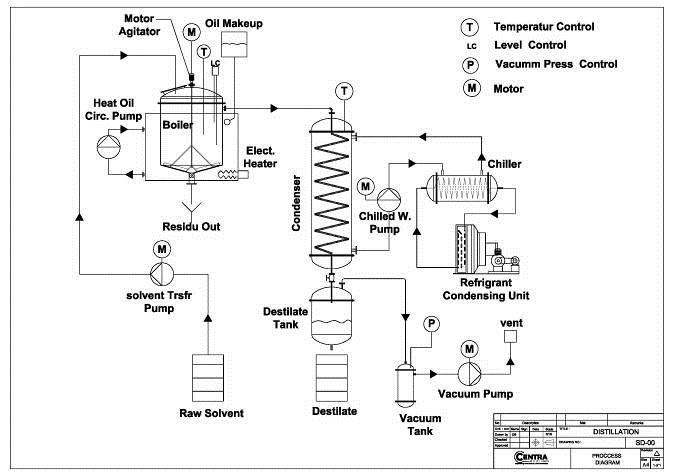 Solvent distillation pt centra rekayasa enviro download ccuart Choice Image