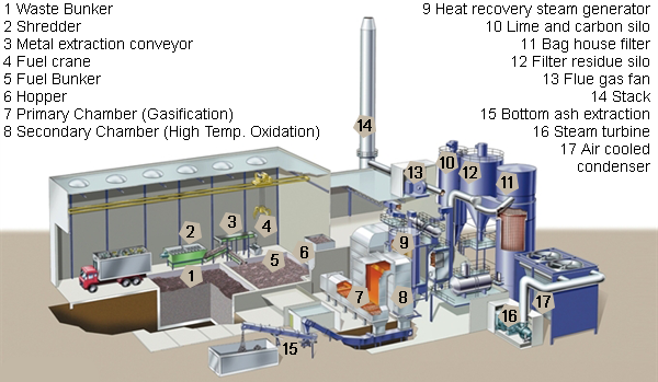Image-1.Schematic-of-Gasification-Plant