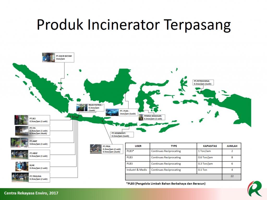 Peta Sebaran Produk Incinerator Terpasang