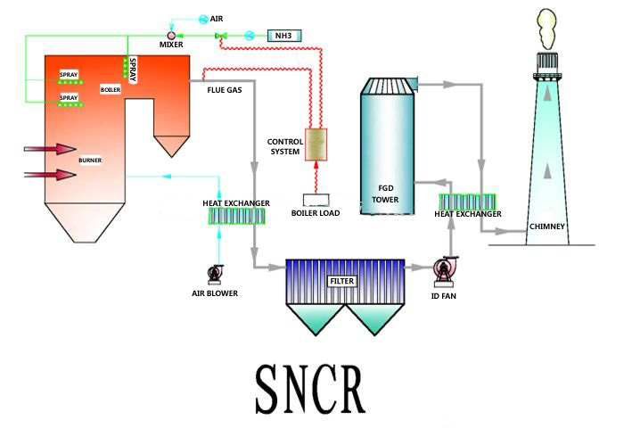 Selective non catalytic reduction sncr pt centra rekayasa enviro selective non catalytic reduction sncr ccuart Choice Image